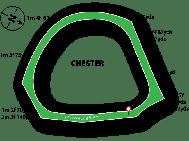 Chester Racecourse Tips